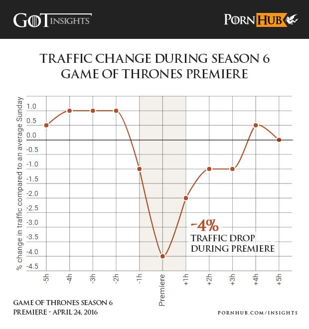 dati-Pornhub-Game-of-Thrones-1
