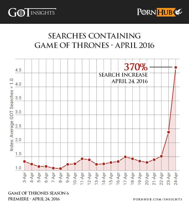 dati-Pornhub-Game-of-Thrones-5