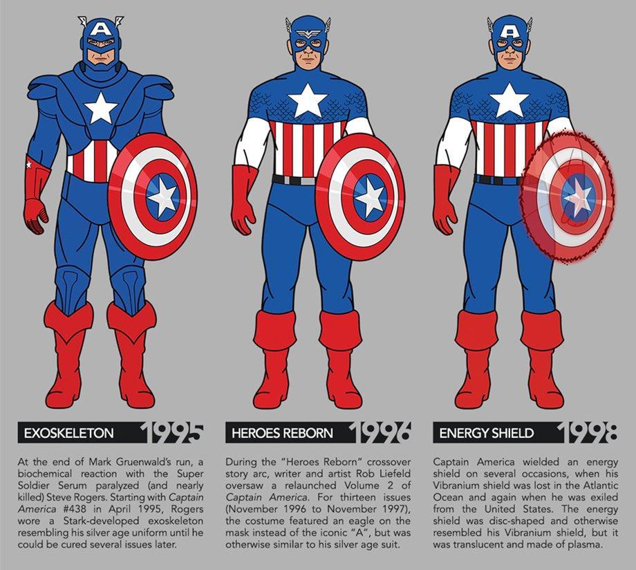 evoluzione-captain-america-4