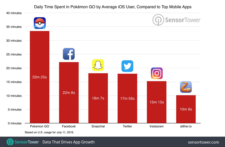 pokemon-go-dati-tempo-1
