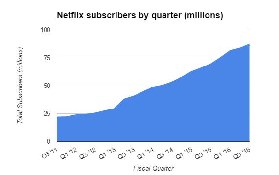 Netflix-report-guadagni1
