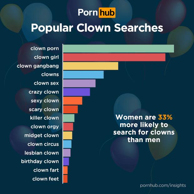 clown-porn-ricerche