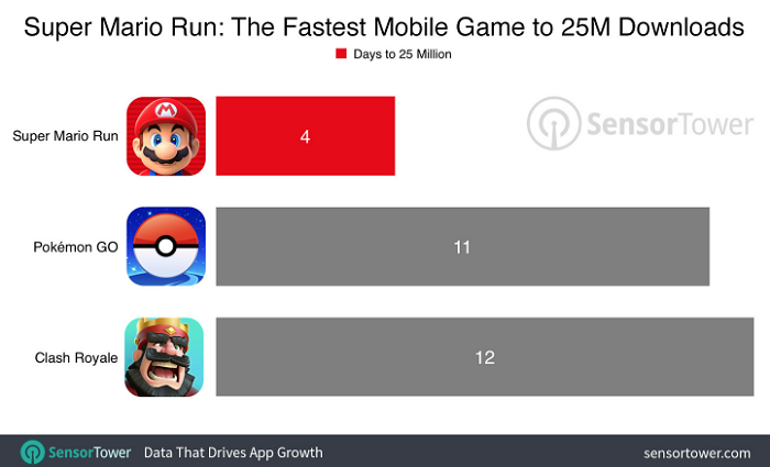 Super_Mario_Run-download-numeri