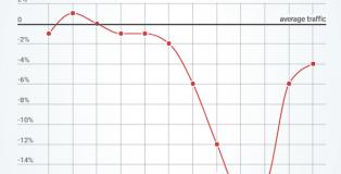 pornhub-san-valentino-statistiche-0